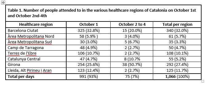 Table 1 - Descriptive statistics of the people attended to by the Catalan Health Service as a consequence of the police charges on the day of the referendum on self-determination in Catalonia on October 1st 2017. Núria Pujol-Moix