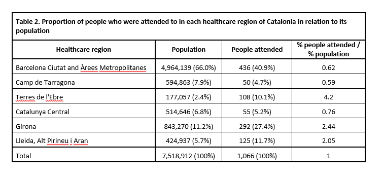 Table 2 - Descriptive statistics of the people attended to by the Catalan Health Service as a consequence of the police charges on the day of the referendum on self-determination in Catalonia on October 1st 2017. Núria Pujol-Moix