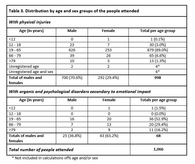 Table 3 - Descriptive statistics of the people attended to by the Catalan Health Service as a consequence of the police charges on the day of the referendum on self-determination in Catalonia on October 1st 2017. Núria Pujol-Moix