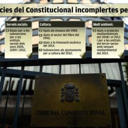 The rulings by the Constitutional Court (CC), the Supreme Court (SC) and the National Court disobeyed by Rajoy. El Punt Avui